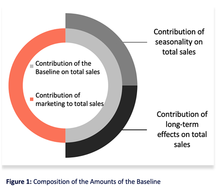 Figure 1 Composition of the Amounts of the Baseline