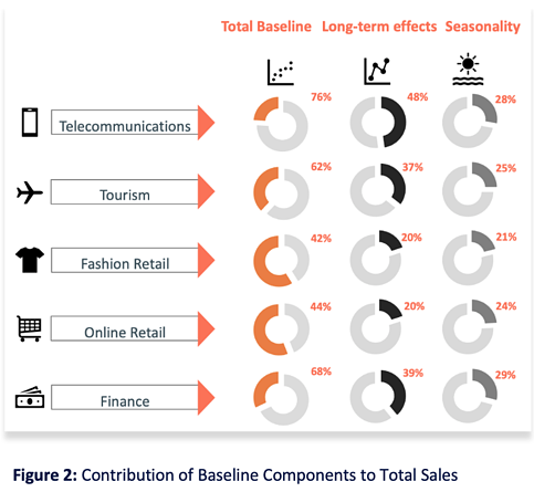Figure 2 Contribution of Baseline Components to Total Sales