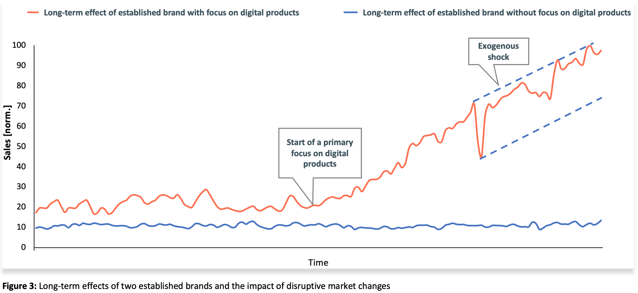 Figure 3 Long-term effects brand and disruption