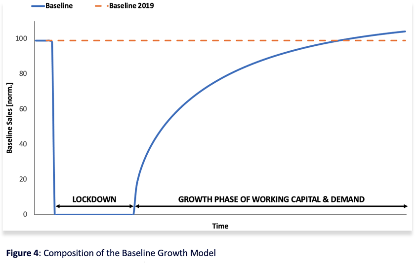 Figure 4 Composition of the Baseline Growth Model