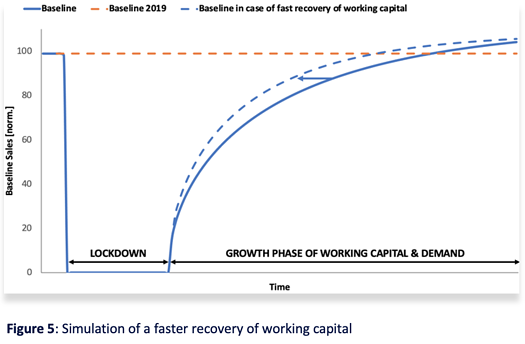 Figure 5 Simulation of a faster recovery of working capital