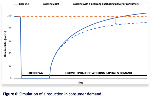 Figure 6 Simulation of a reduction in consumer demand
