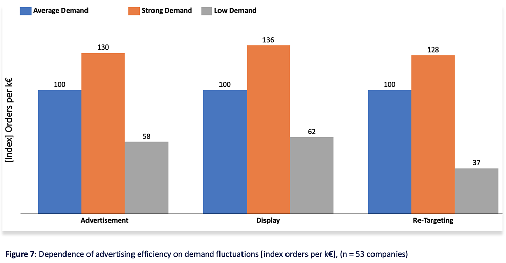 Figure 7 Dependence of advertising efficiency on demand fluctuations